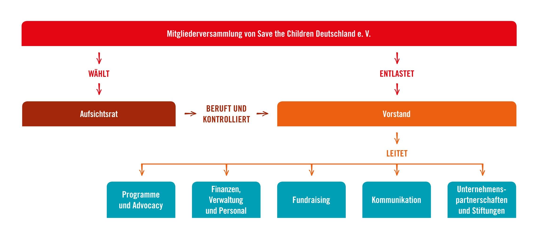 organisationsstruktur save the children deutschland. Black Bedroom Furniture Sets. Home Design Ideas